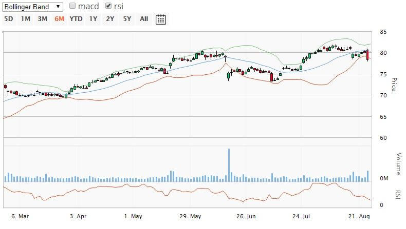 Hold Netflix, Inc (NFLX) Stock, Buy Fitbit, Inc (FIT) Stock And