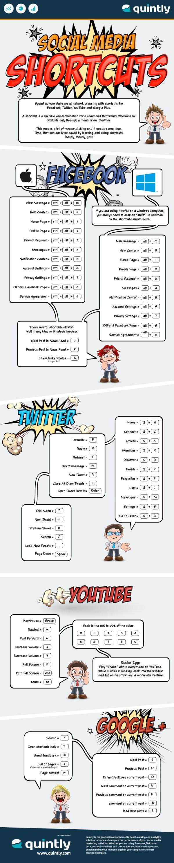 Shortcuts für Facebook, Twitter, YouTube und Google+ (Quelle: quintly.com)
