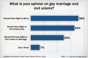 Texas Tribune Poll on feeling towards equal marriage rights for gay and lesbians