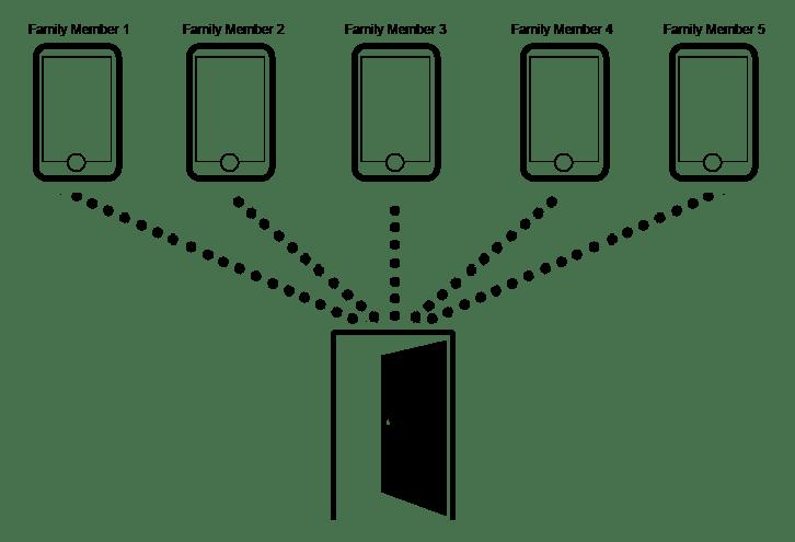 electronic door lock electronics for you