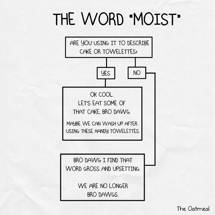 The word \ - flow chart word