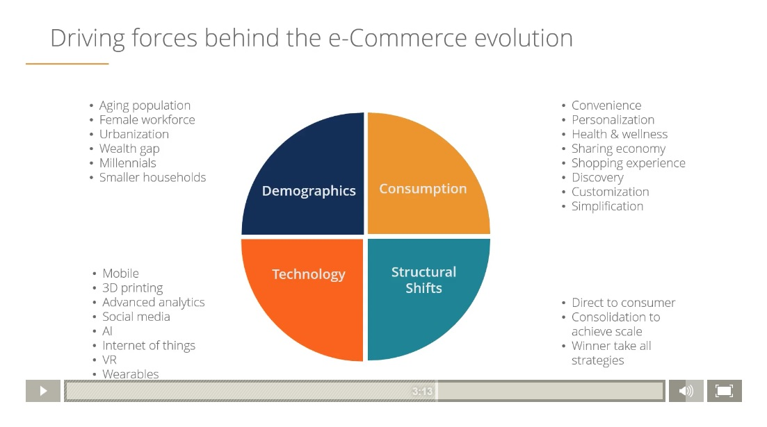 E Commerce Startup Financial Model Course Excel Modeling