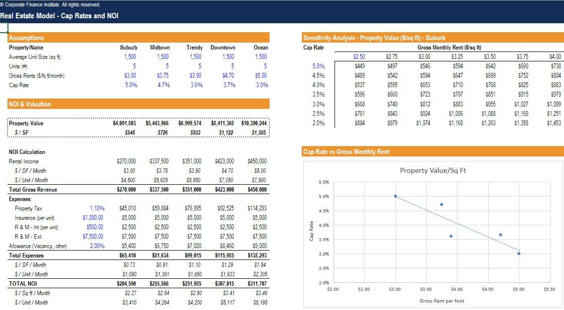 Real Estate Financial Modeling REFM Course - Excel Modeling