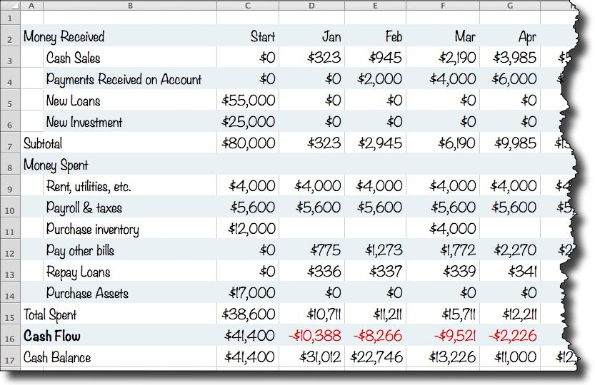 A Simple Cash Flow Spreadsheet Anybody Can Use - Planning, Startups
