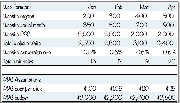 Standard Financials Sample Website Sales Forecast - Planning