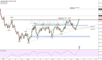 AUD USD Chart - AUD/USD Rate  TradingView  United Kingdom