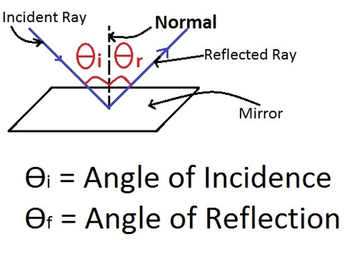 If the incident ray falls along the normal, what will be the value