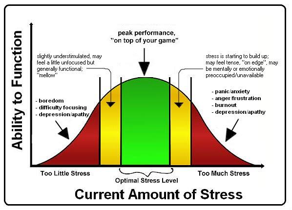 Stress management - by cheybitter  Infographic - stress management chart