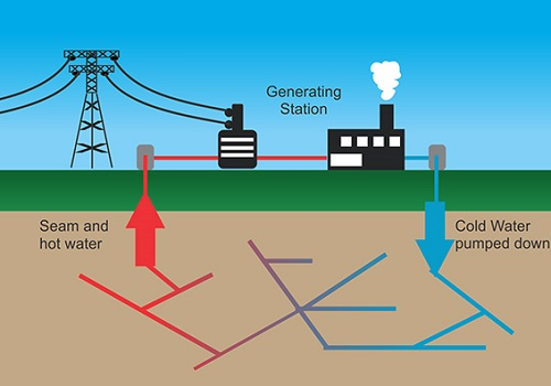 geothermal energy by Layla_new - by layla lach Infographic