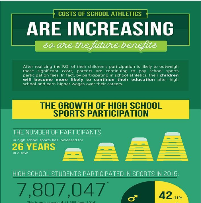 The Increasing Cost of School Athletics and the ROI of Sports