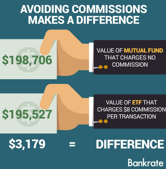ETF vs Mutual Fund Definitions  Differences Benzinga