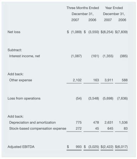 EBITDA vs Cash Flow From Operations vs Free Cash Flow - Wall Street Prep