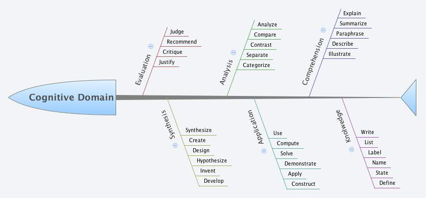 Cognitive Domain - XMind - Mind Mapping Software