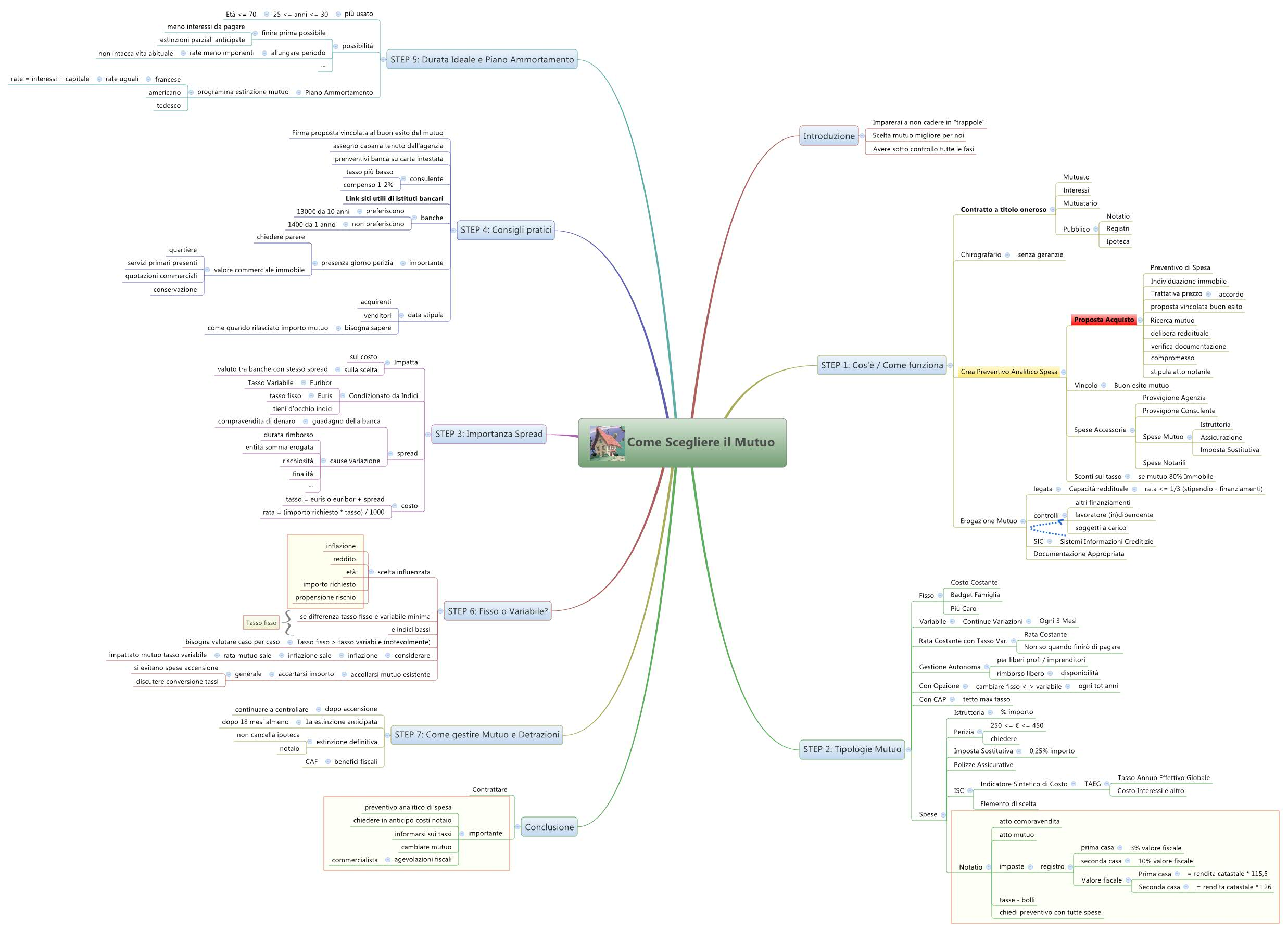 Chiedere Mutuo Come Scegliere Il Mutuo Xmind Mind Mapping Software