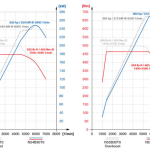 The 1M's N54B30T0 vs the M2's N55B30T0