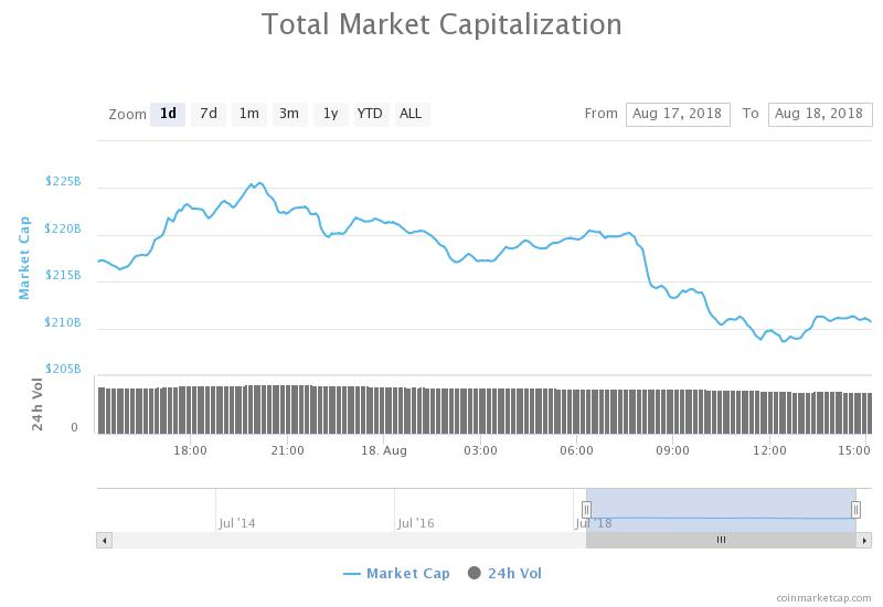 Crypto Markets See Slight Slump, Ethereum Fails to Hold $300 Support