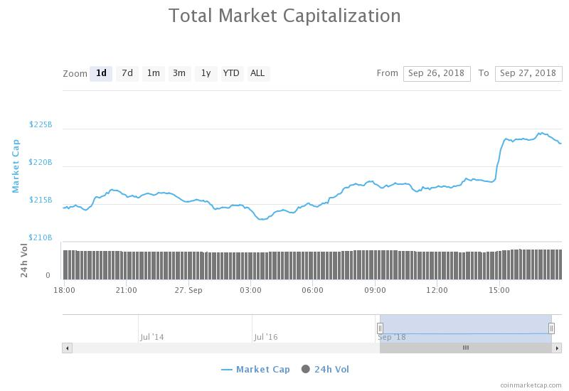 Crypto Markets Continue Rise With Market Cap Reaching Over $220 Billion