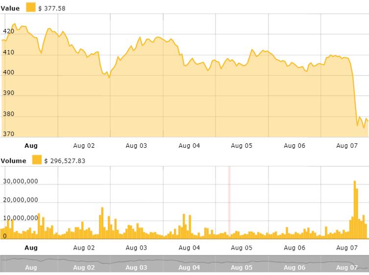 Crypto Markets Slump Following SEC Bitcoin ETF Delay Cointelegraph