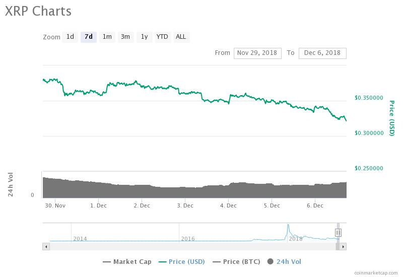 Major Coins Show Poor Performance, With Ethereum Dipping Below $100
