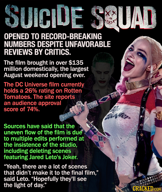 Suicide Squad opens to record-breaking numbers despite reviews