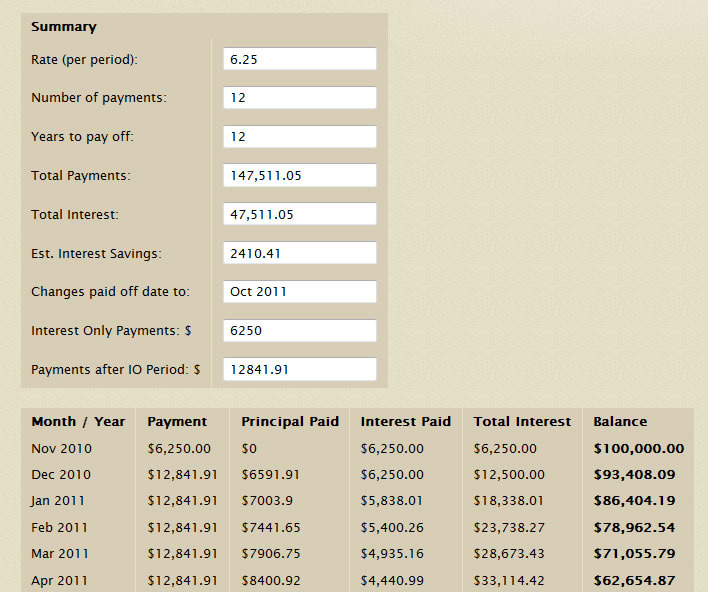Interest Only Loan/Mortgage Calculator by WP_Shuttle CodeCanyon