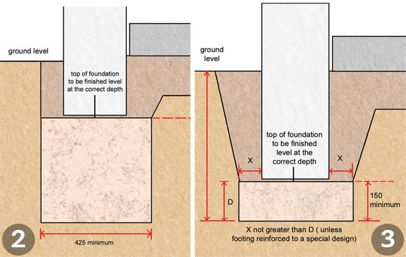 Foundations Explained | Homebuilding & Renovating