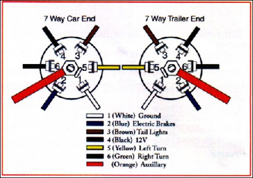 Electric Trailer Kes Wiring Diagram | cvfreeletters.ndforesight.co on 7 pin trailer connector diagram, 7-way trailer connector, 7-way trailer parts, 7-way trailer wire, 7 pronge trailer connector diagram, trailer parts diagram, 7-way trailer cable, 7 pin rv connector diagram, 7-way trailer lights, 6 prong toggle switch diagram, 7-way trailer plug schematic,