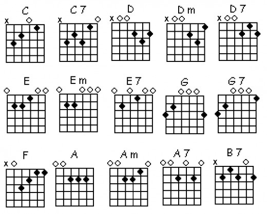 F#m7 Chord Guitar Finger Position Guitar Chord Chart With Finger