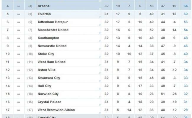 Epl Table Epl Table Latest Week 29 Results Scores And