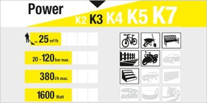 Limpiadora de alta presión clase de potencia K3
