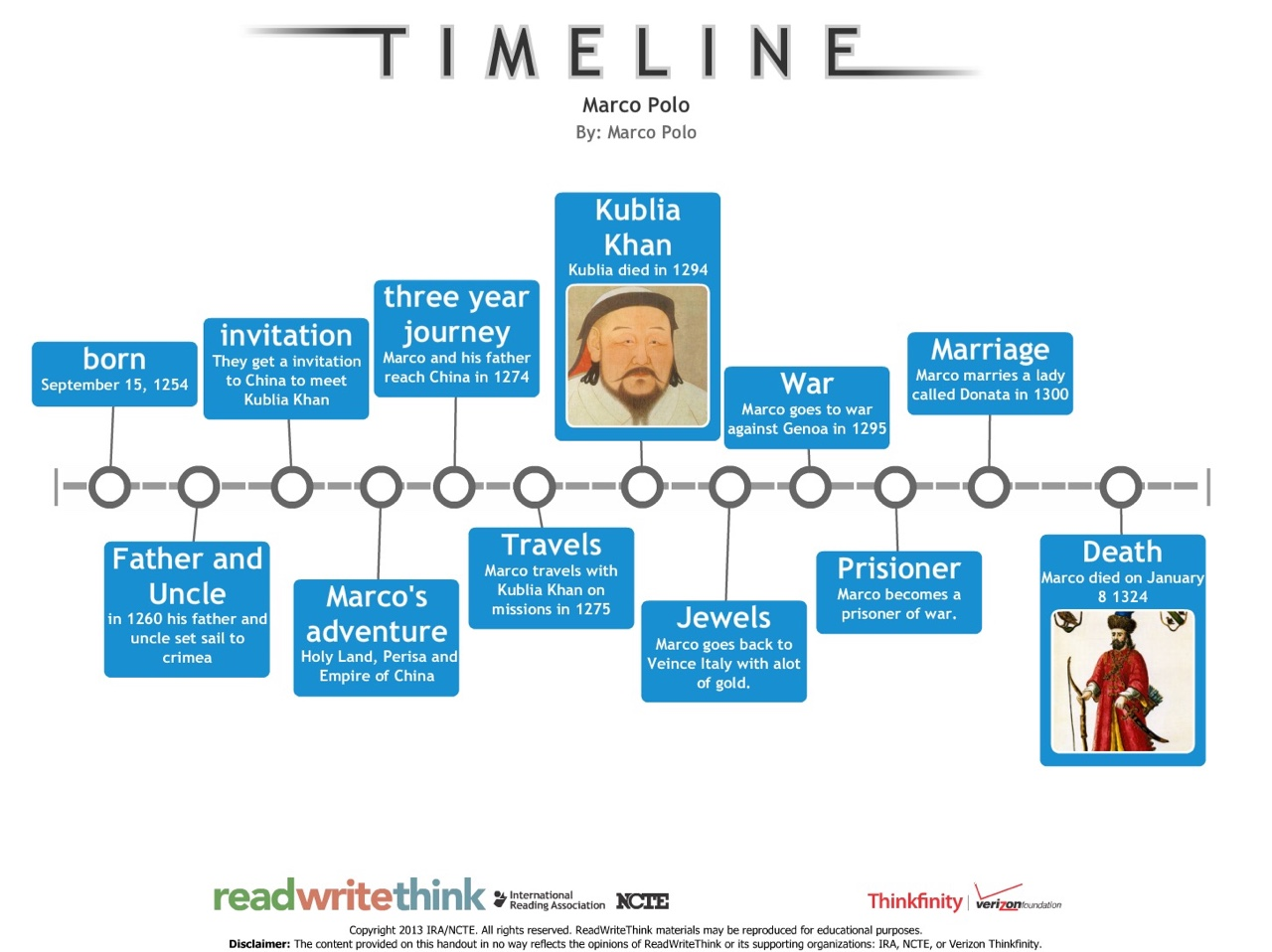 marco polo timeline