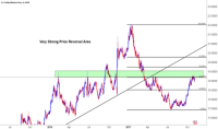 USDMXN Chart, Rate and Analysis  TradingView  UK