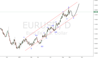 EUR to USD Chart - Euro Dollar Rate  TradingView  India