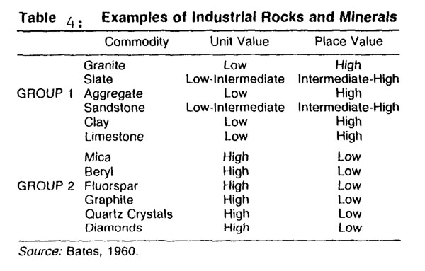 information of minerals in a tabular form - Social Science