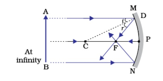 Draw ray diagram to show the image formation by a concave mirror