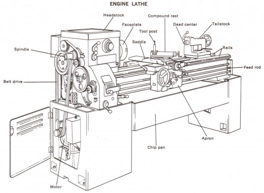 lathe machine diagram