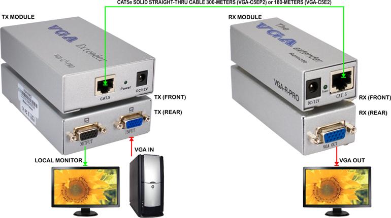 QVS - VGA Analog Video Extender using Cat5 Cables