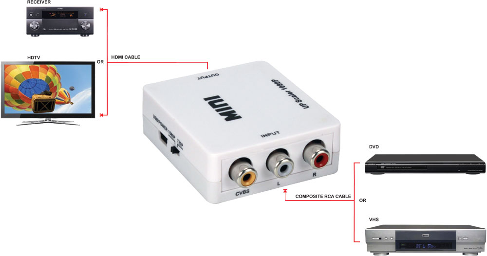 HRCA-AS - Composite Audio  Video to Digital HDMI Up-Converter