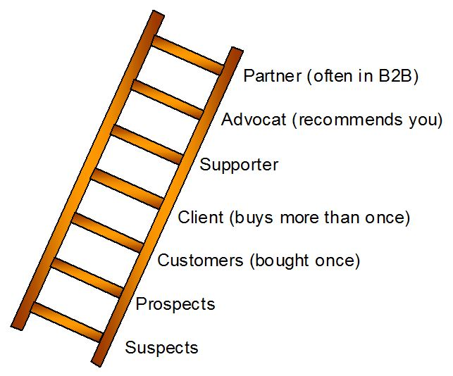 Market Segmentation What Is It And Why Is It Important