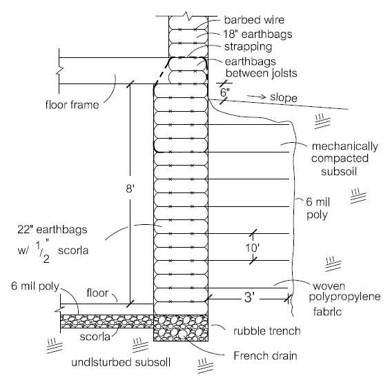 Insulated Earthbag/Geotextile Basement Walls Natural Building Blog - Concrete Wall Insulation