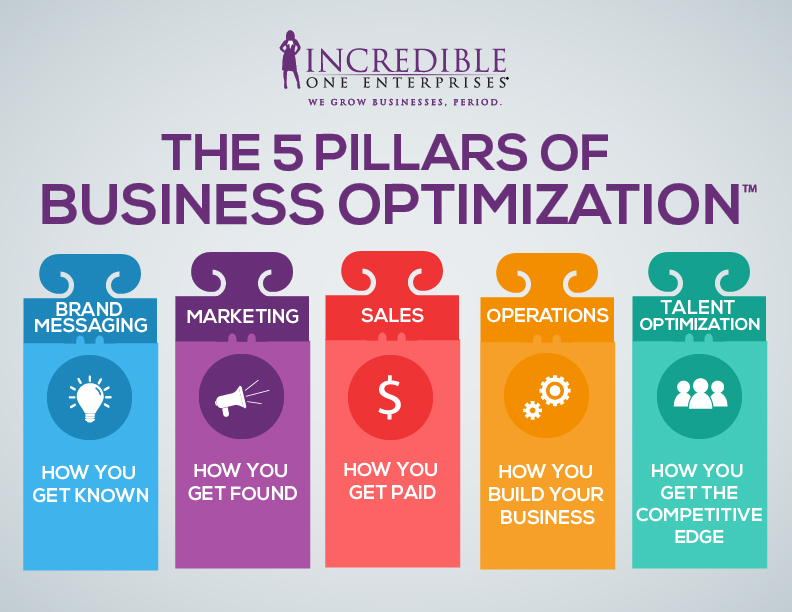 Million Dollar Businesses - Business Consulting, Business Growth
