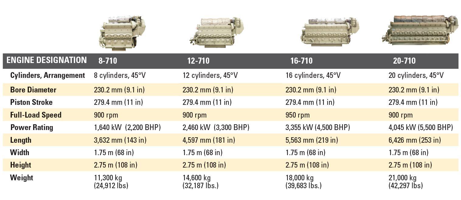 Progress Rail 710 Locomotive Engines