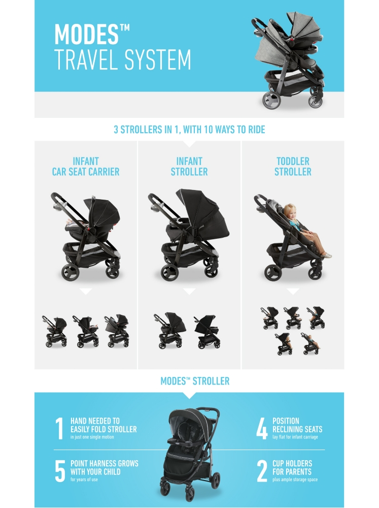 Car Seat Carrier Stroller Modes Click Connect Travel System Gracobaby