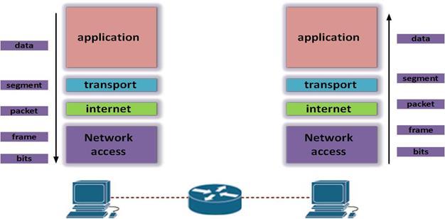 TCP/IP and the OSI Model CCNA Blog