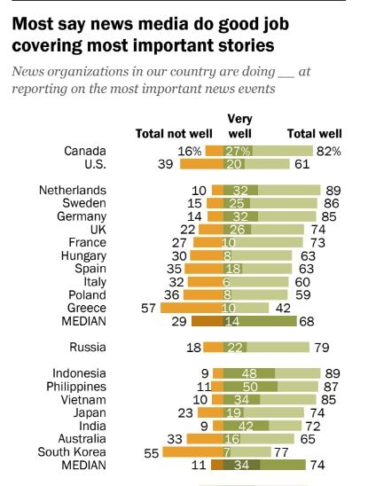 Nearly 9 out of 10 Filipinos think news are reported accurately US