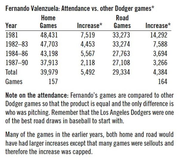 Fernandomania Society for American Baseball Research