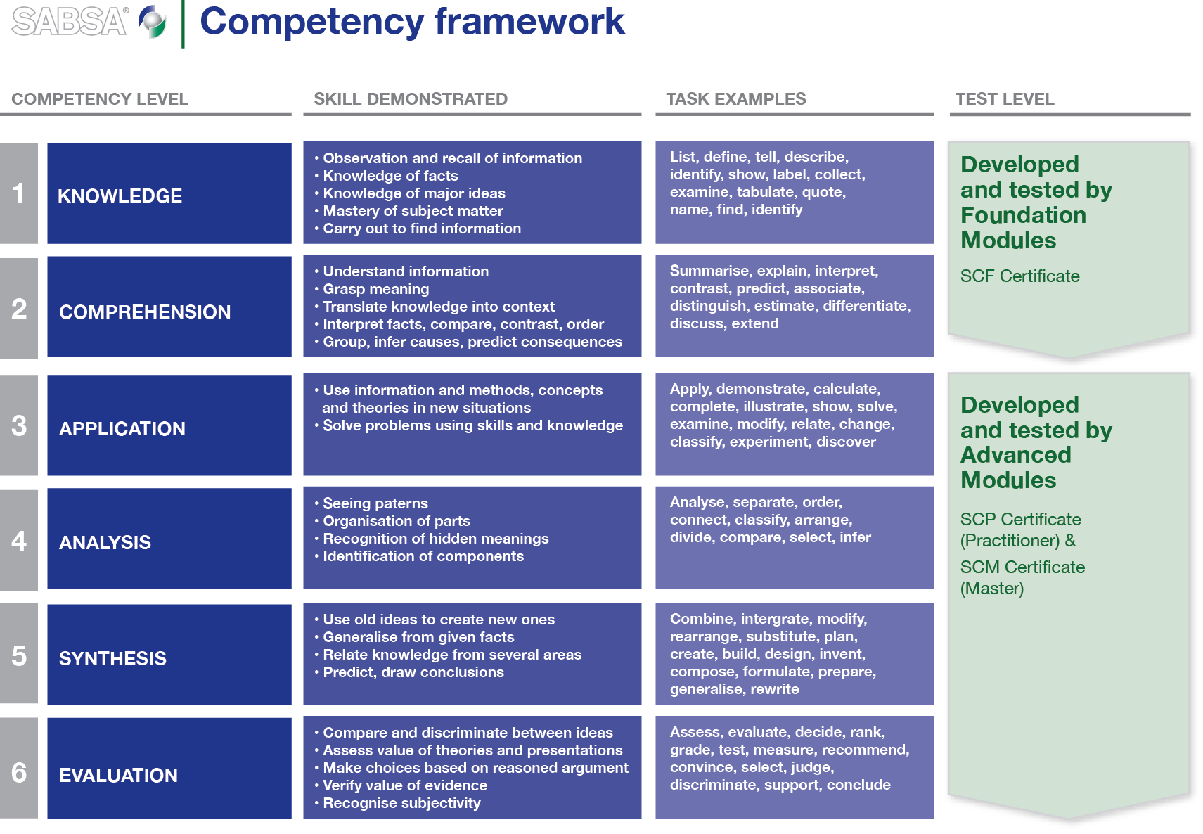 Image For Service Level Management Taxonomy