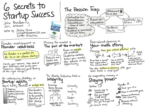 20120229-book-notes-6-secrets-to-startup-success