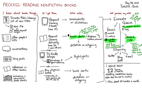Process - Reading nonfiction books