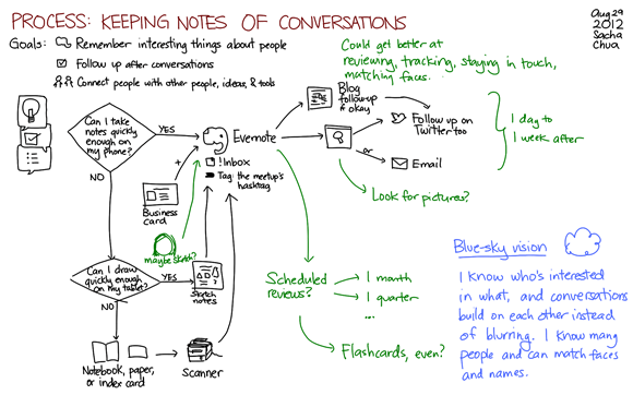 Process - keeping notes of conversations
